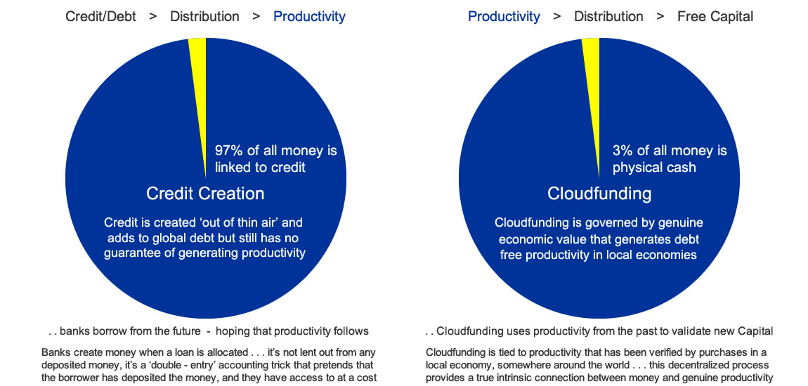 Cloudfunding verses Credit Creation