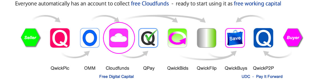 Cloudfunds