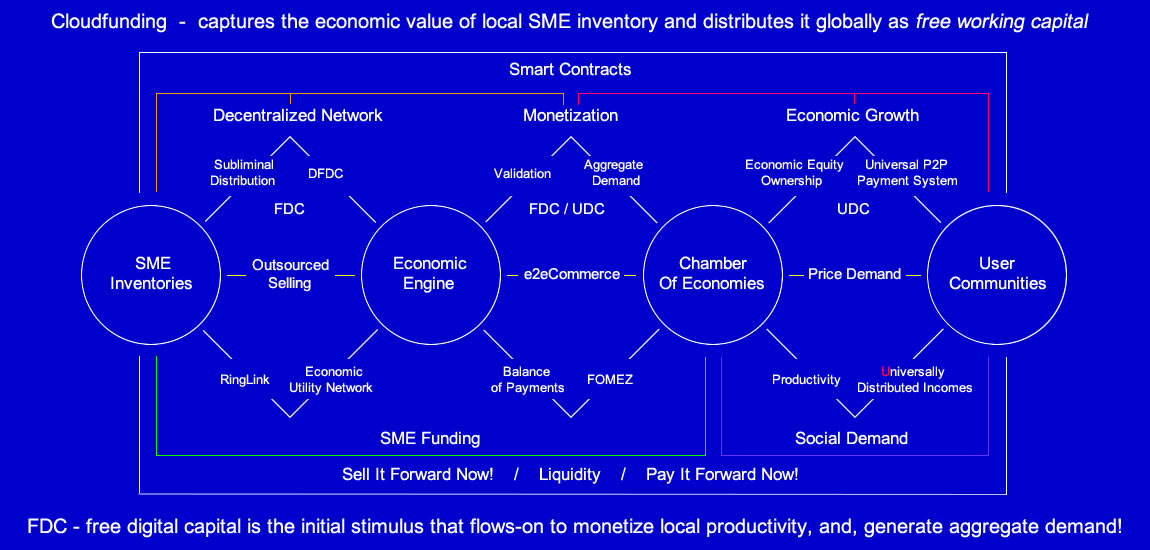 Economic Layout